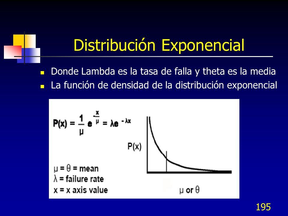 195 Distribución Exponencial Donde Lambda es la tasa de falla y theta es la media La función de densidad de la distribución exponencial