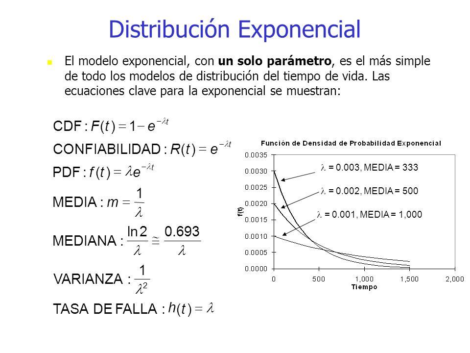 El modelo exponencial, con un solo parámetro, es el más simple de todo los modelos de distribución del tiempo de vida. Las ecuaciones clave para la ex