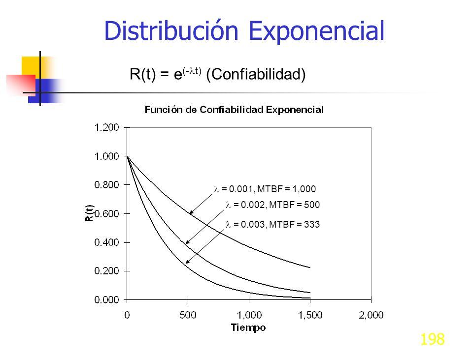 198 R(t) = e (- t) (Confiabilidad) = 0.003, MTBF = 333 = 0.002, MTBF = 500 = 0.001, MTBF = 1,000 Distribución Exponencial