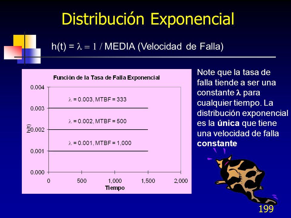199 h(t) = MEDIA (Velocidad de Falla) = 0.001, MTBF = 1,000 = 0.002, MTBF = 500 = 0.003, MTBF = 333 Distribución Exponencial Note que la tasa de falla