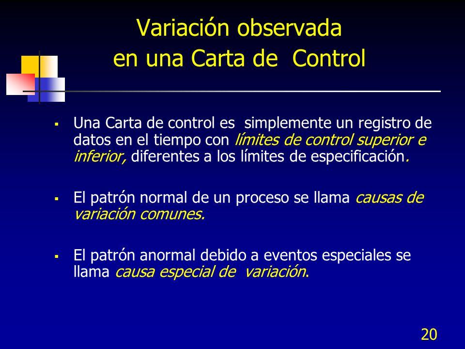 20 Variación observada en una Carta de Control Una Carta de control es simplemente un registro de datos en el tiempo con límites de control superior e