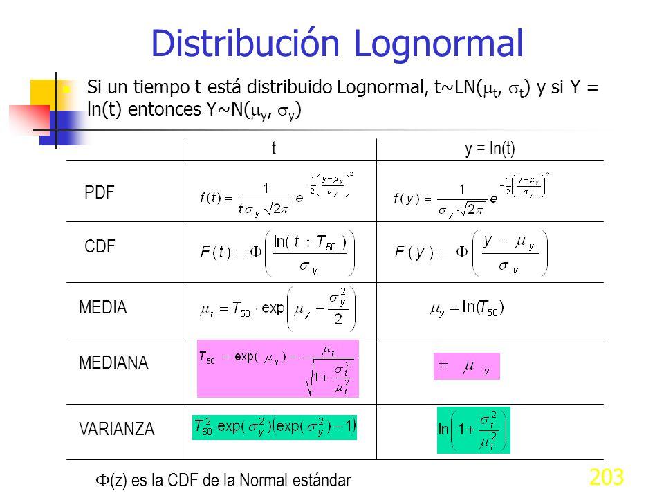 203 Si un tiempo t está distribuido Lognormal, t~LN( t, t ) y si Y = ln(t) entonces Y~N( y, y ) Distribución Lognormal PDF CDF MEDIA MEDIANA ty = ln(t