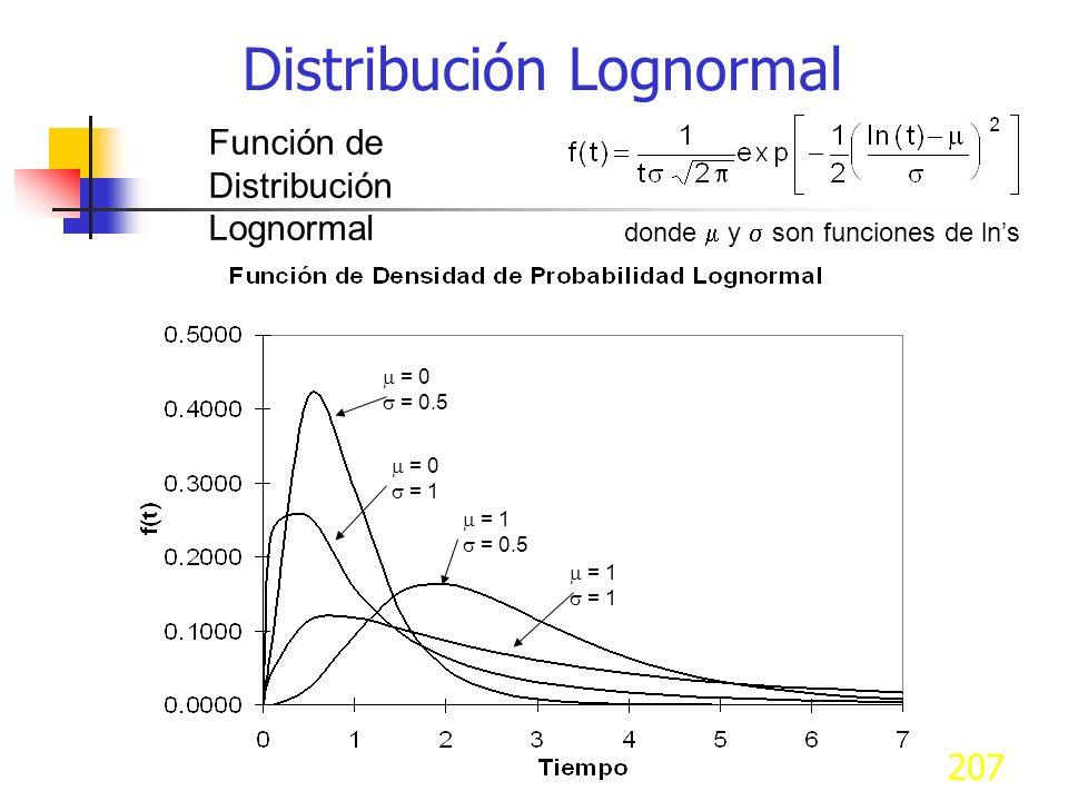 207 Función de Distribución Lognormal donde y son funciones de lns = 0 = 0.5 = 0 = 1 = 0.5 = 1 Distribución Lognormal