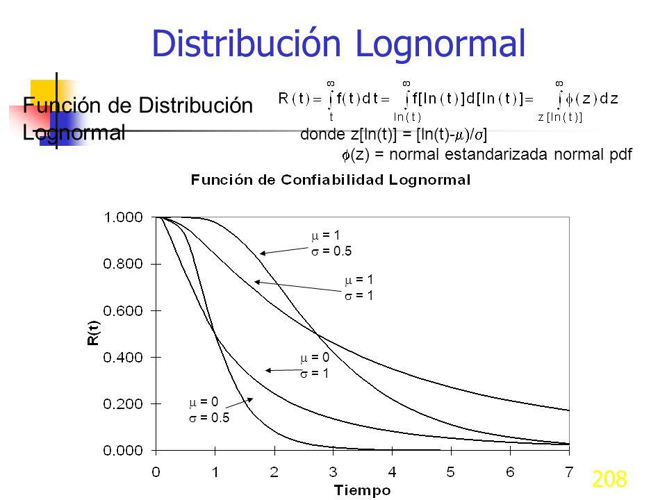 208 Función de Distribución Lognormal donde z[ln(t)] = [ln(t)- / ] (z) = normal estandarizada normal pdf = 0 = 0.5 = 0 = 1 = 0.5 = 1 Distribución Logn