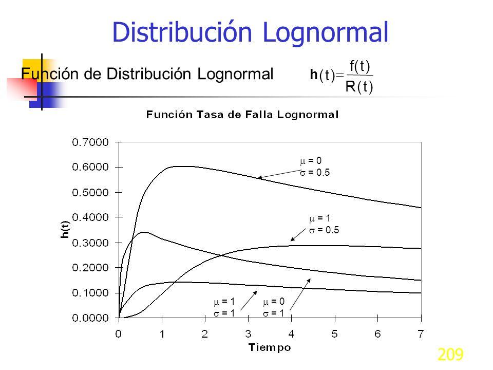 209 h () () () t ft Rt Función de Distribución Lognormal = 0 = 0.5 = 0 = 1 = 0.5 = 1 Distribución Lognormal