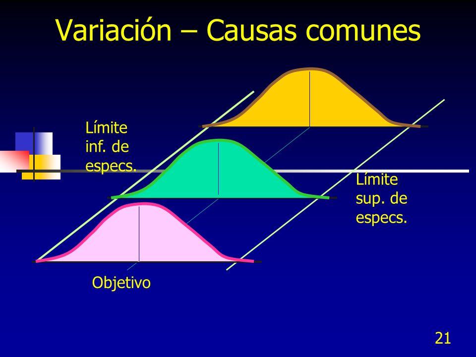 21 Variación – Causas comunes Límite inf. de especs. Límite sup. de especs. Objetivo