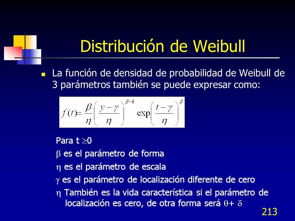 213 Distribución de Weibull La función de densidad de probabilidad de Weibull de 3 parámetros también se puede expresar como: Para t 0 es el parámetro