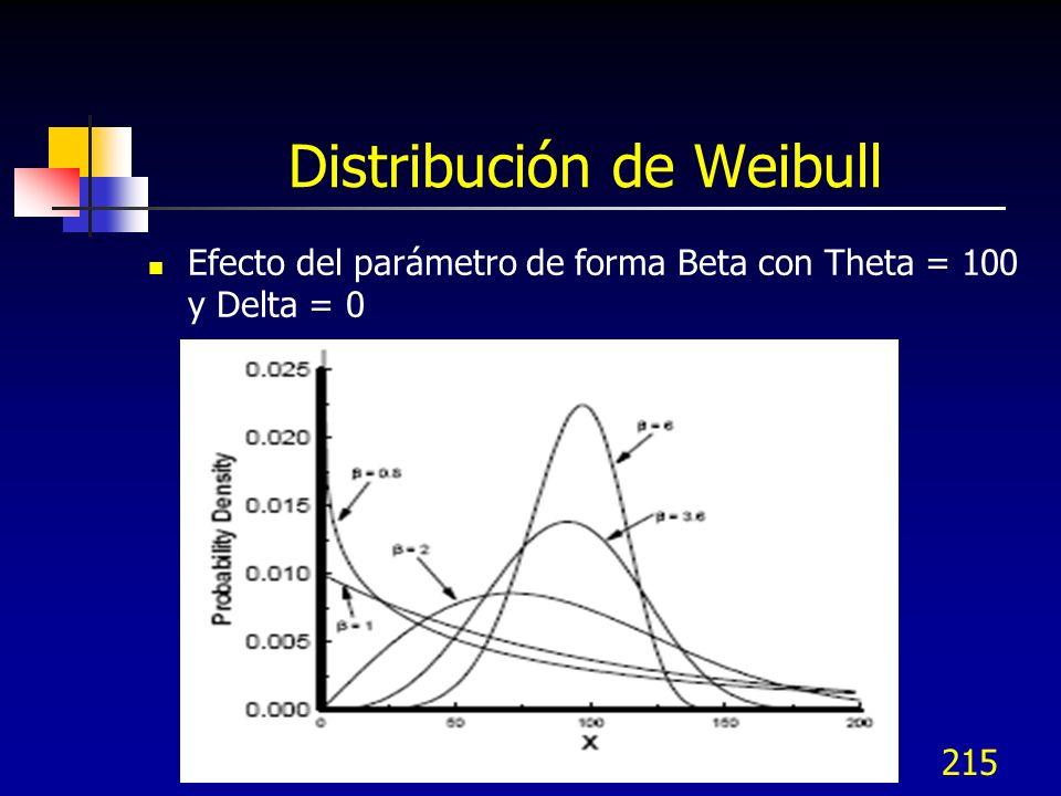 215 Distribución de Weibull Efecto del parámetro de forma Beta con Theta = 100 y Delta = 0