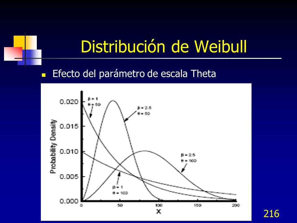216 Distribución de Weibull Efecto del parámetro de escala Theta