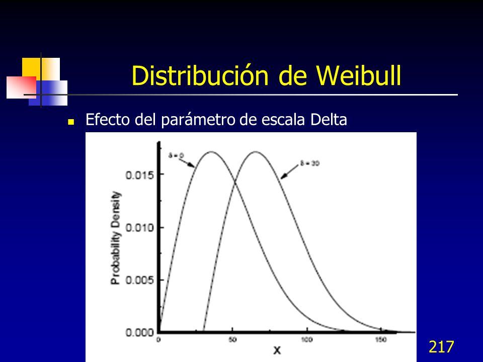 217 Distribución de Weibull Efecto del parámetro de escala Delta