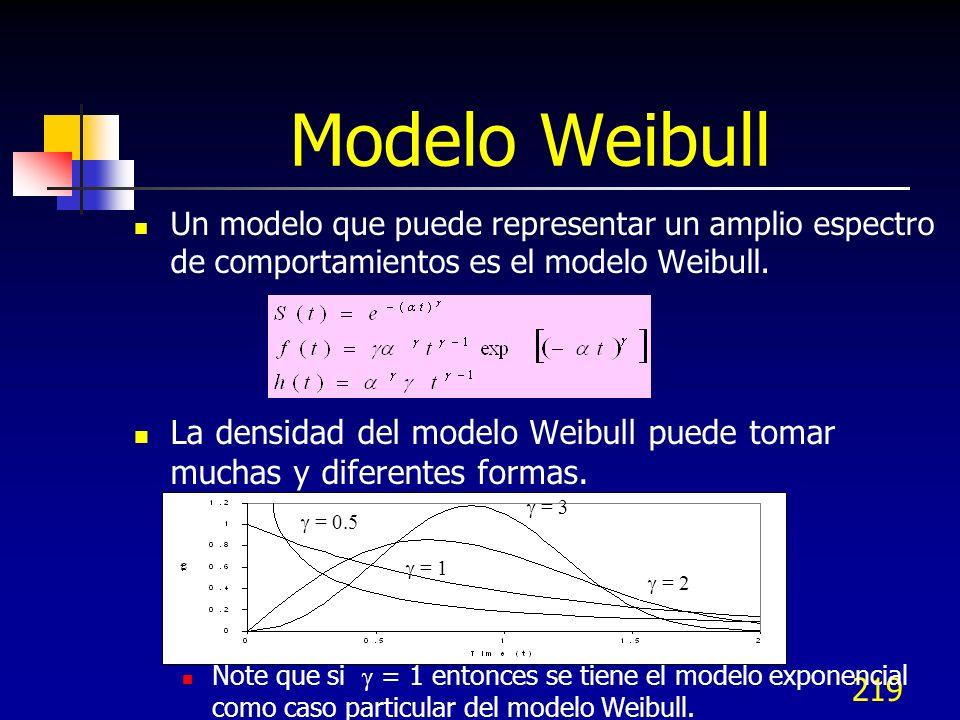 219 Un modelo que puede representar un amplio espectro de comportamientos es el modelo Weibull. La densidad del modelo Weibull puede tomar muchas y di