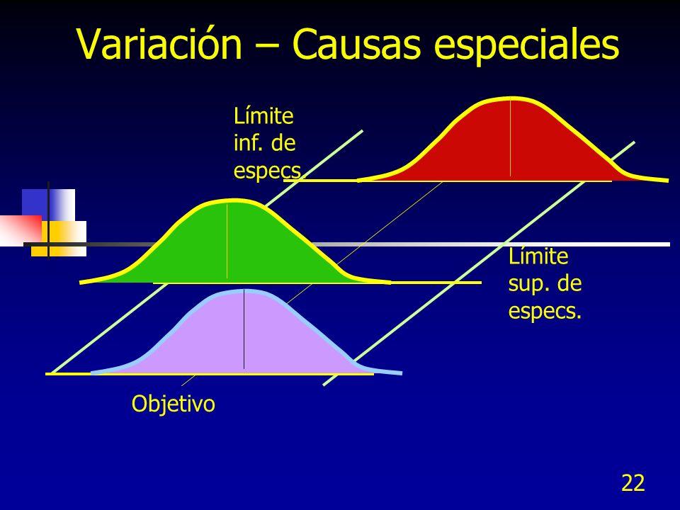 22 Variación – Causas especiales Límite inf. de especs. Límite sup. de especs. Objetivo