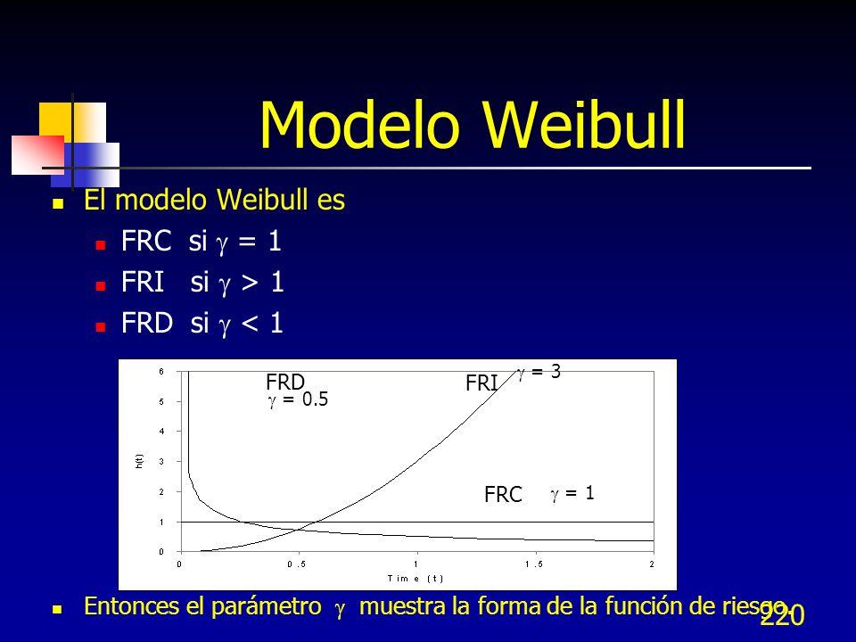 220 Modelo Weibull El modelo Weibull es FRC si = 1 FRI si > 1 FRD si < 1 Entonces el parámetro muestra la forma de la función de riesgo. = 0.5 = 3 = 1