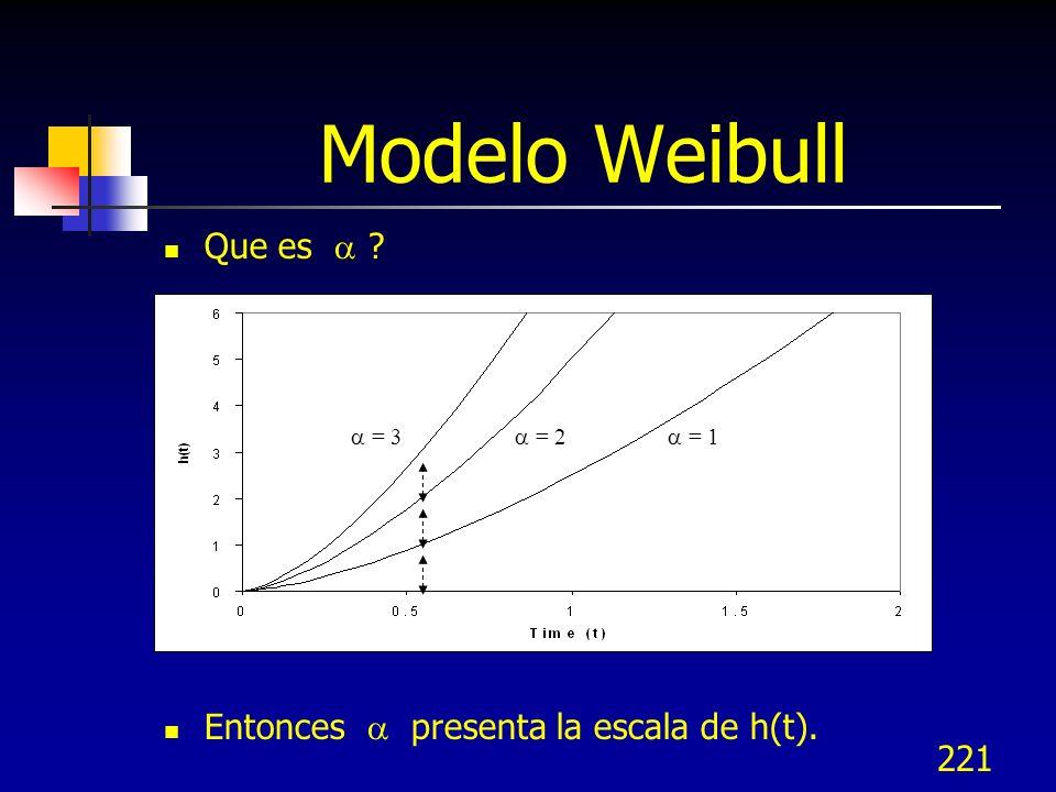221 Modelo Weibull Que es ? Entonces presenta la escala de h(t). = 3 = 2 = 1