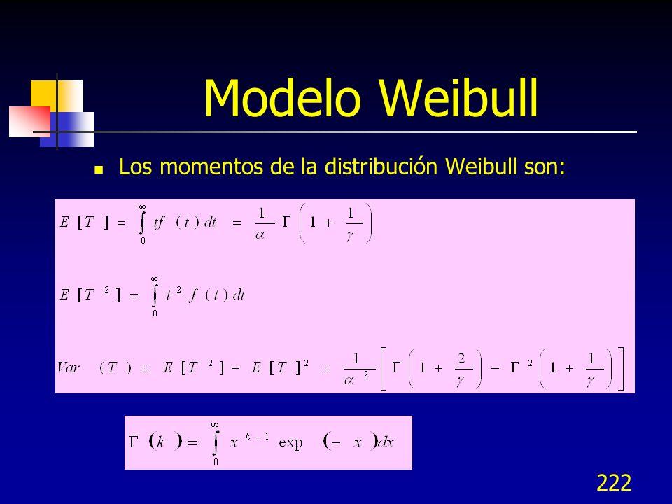 222 Modelo Weibull Los momentos de la distribución Weibull son: