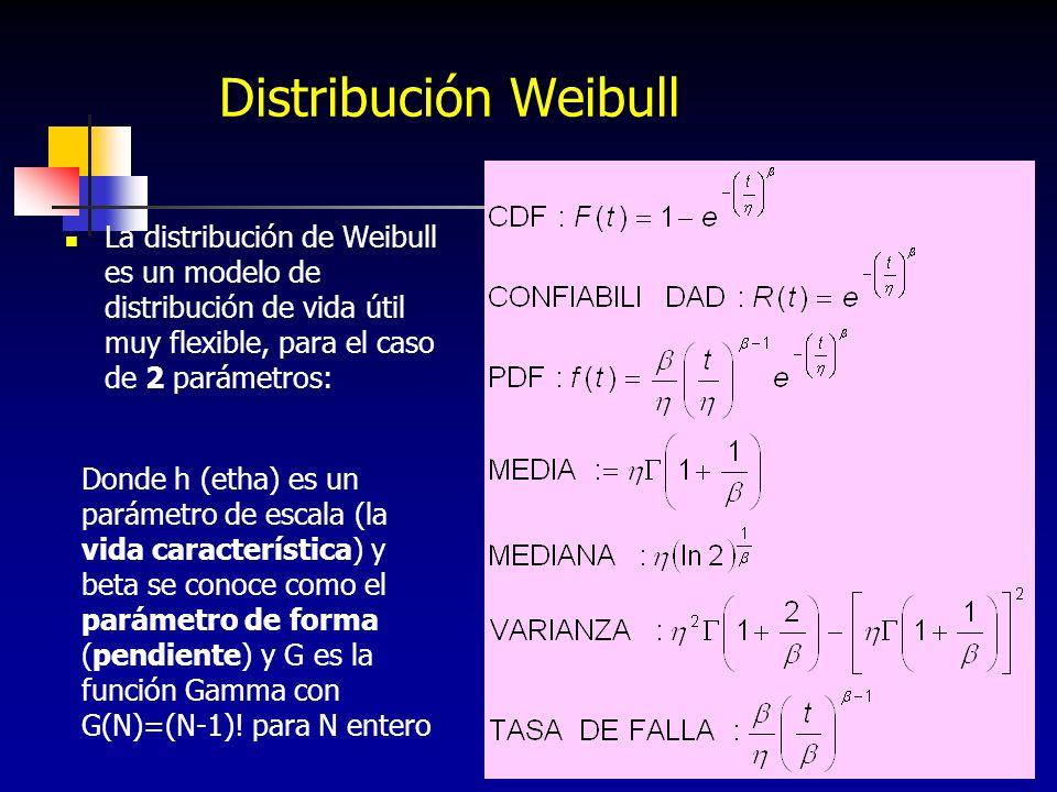 225 Distribución Weibull La distribución de Weibull es un modelo de distribución de vida útil muy flexible, para el caso de 2 parámetros: Donde h (eth