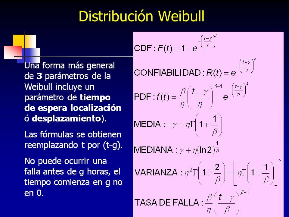 226 Distribución Weibull Una forma más general de 3 parámetros de la Weibull incluye un parámetro de tiempo de espera localización ó desplazamiento).