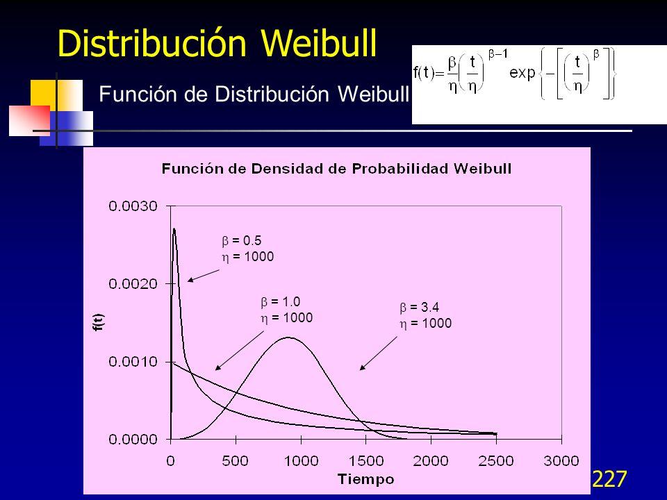 227 Función de Distribución Weibull = 0.5 = 1000 = 1.0 = 1000 = 3.4 = 1000 Distribución Weibull