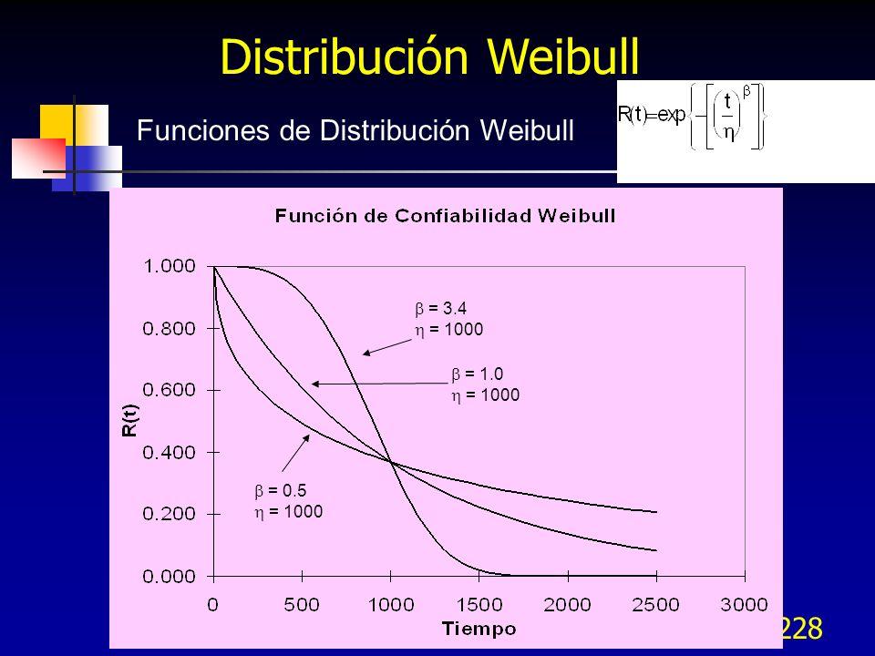 228 Funciones de Distribución Weibull = 0.5 = 1000 = 1.0 = 1000 = 3.4 = 1000 Distribución Weibull