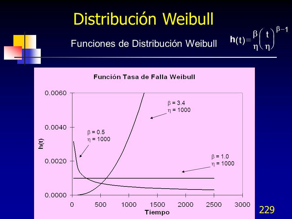 229 Funciones de Distribución Weibull h ()t t 1 = 3.4 = 1000 = 1.0 = 1000 = 0.5 = 1000 Distribución Weibull