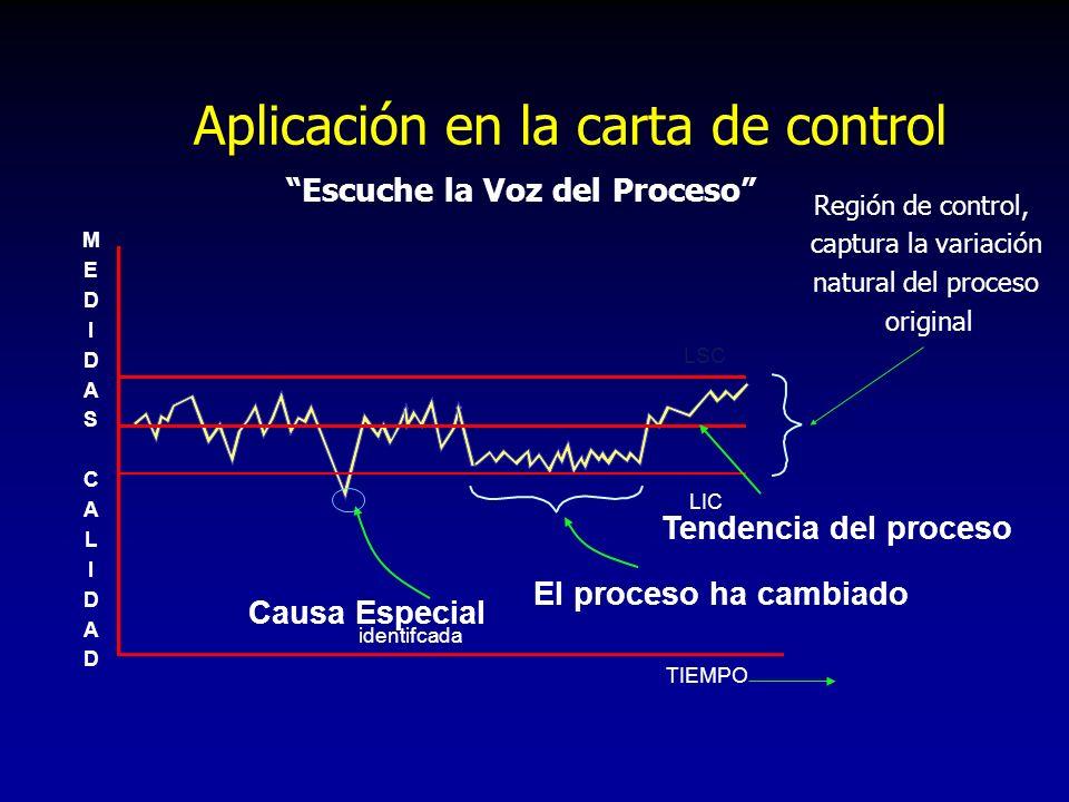 Escuche la Voz del Proceso Región de control, captura la variación natural del proceso original Causa Especial identifcada El proceso ha cambiado TIEM