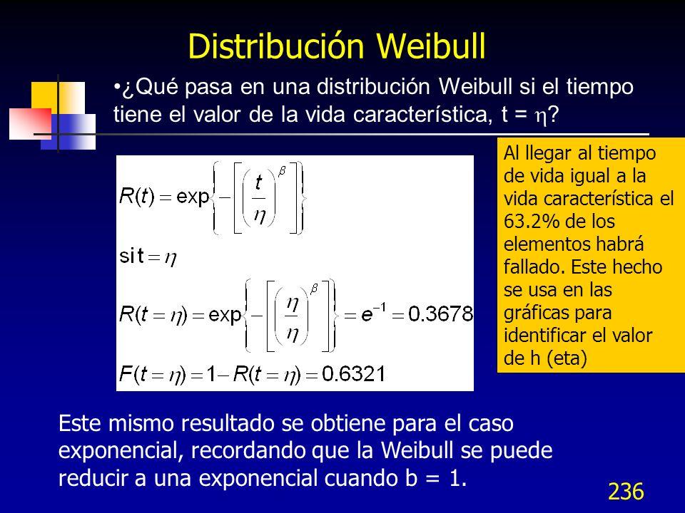 236 ¿Qué pasa en una distribución Weibull si el tiempo tiene el valor de la vida característica, t = ? Distribución Weibull Al llegar al tiempo de vid