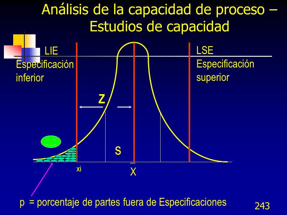243 _X_X xi s Z LIE Especificación inferior LSE Especificación superior p= porcentaje de partes fuera de Especificaciones Análisis de la capacidad de
