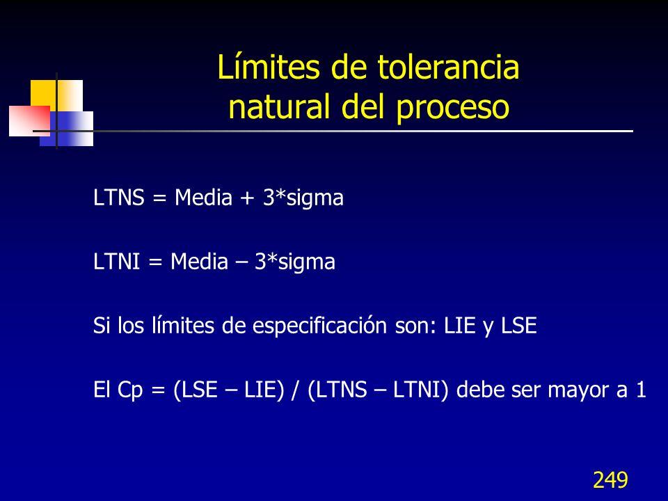 249 Límites de tolerancia natural del proceso LTNS = Media + 3*sigma LTNI = Media – 3*sigma Si los límites de especificación son: LIE y LSE El Cp = (L