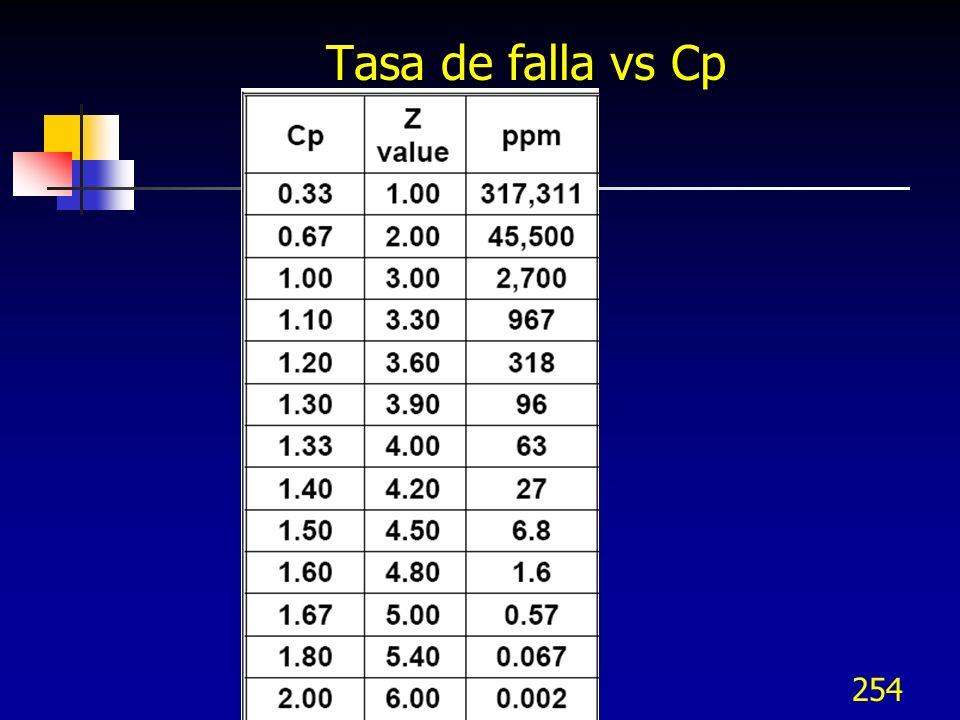 254 Tasa de falla vs Cp