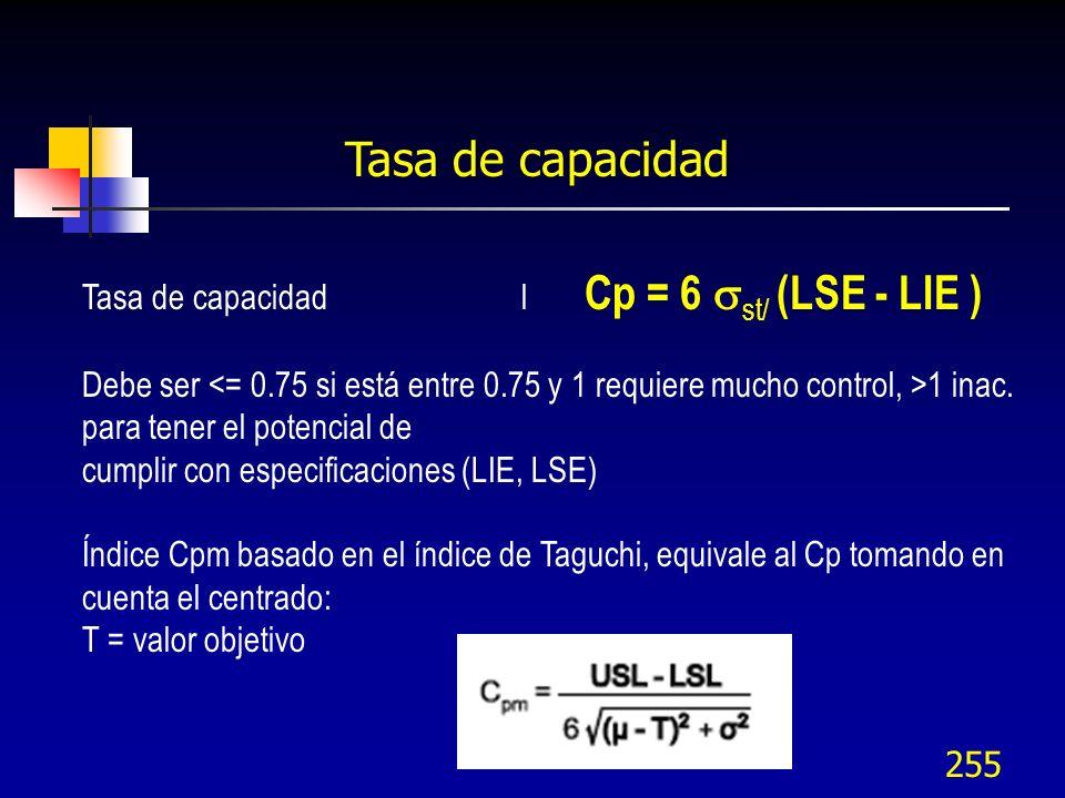 255 Tasa de capacidad Tasa de capacidad l Cp = 6 st/ (LSE - LIE ) Debe ser 1 inac. para tener el potencial de cumplir con especificaciones (LIE, LSE)
