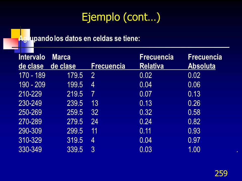 259 Ejemplo (cont…) Agrupando los datos en celdas se tiene: Intervalo Marca FrecuenciaFrecuencia de clase de claseFrecuenciaRelativa Absoluta 170 - 18