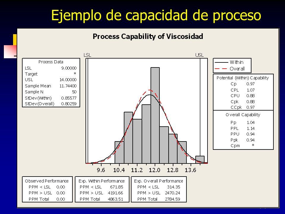 263 Ejemplo de capacidad de proceso