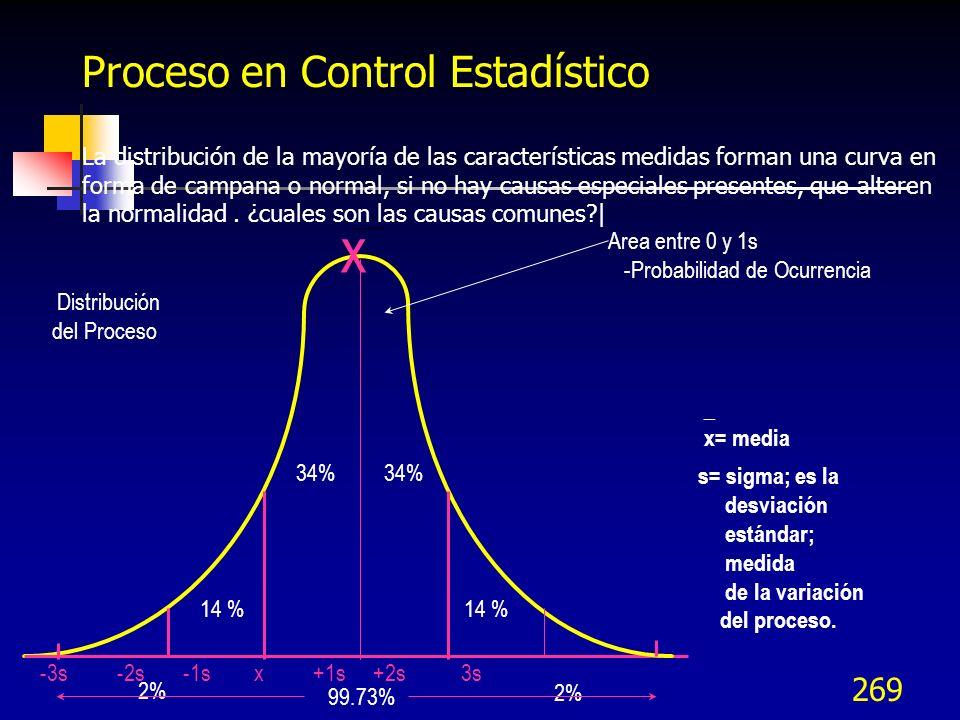 269 Proceso en Control Estadístico La distribución de la mayoría de las características medidas forman una curva en forma de campana o normal, si no h