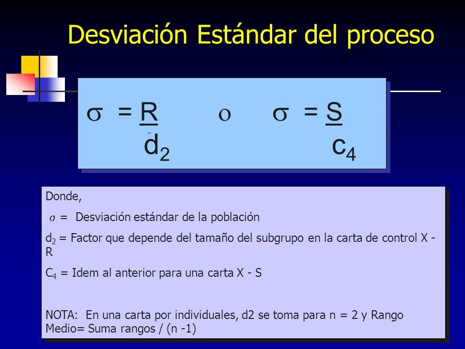 272 Desviación Estándar del proceso Donde, = Desviación estándar de la población d 2 = Factor que depende del tamaño del subgrupo en la carta de contr