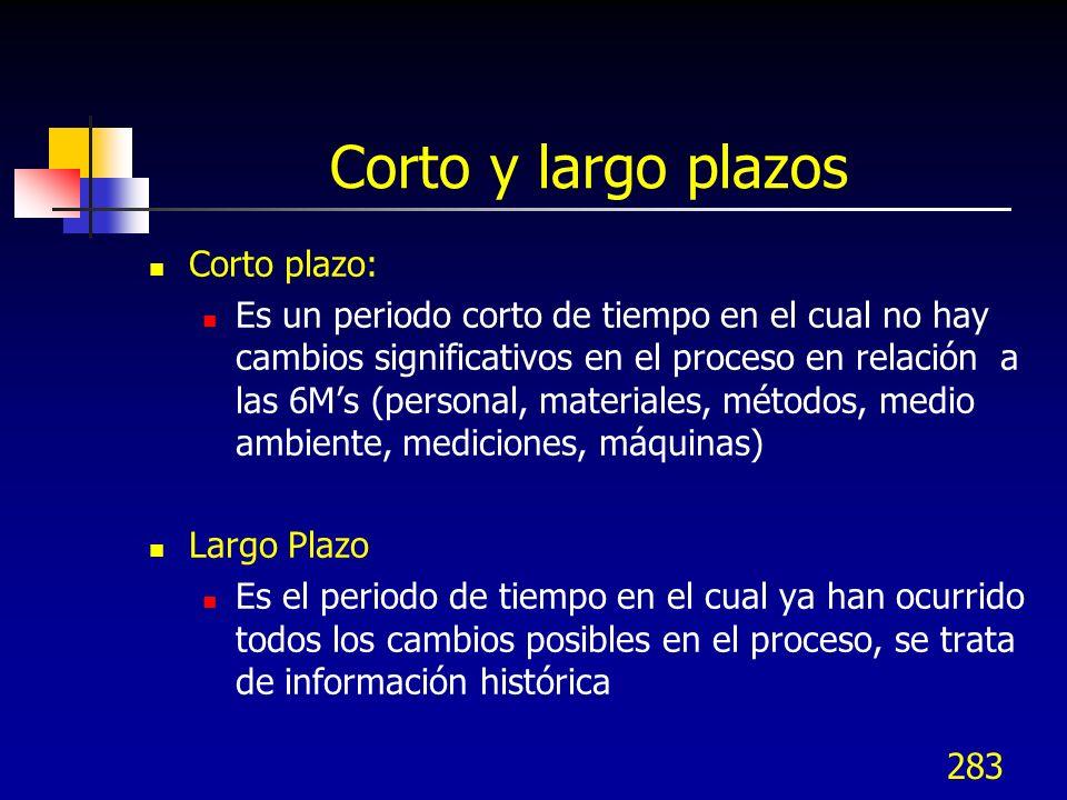 283 Corto y largo plazos Corto plazo: Es un periodo corto de tiempo en el cual no hay cambios significativos en el proceso en relación a las 6Ms (pers