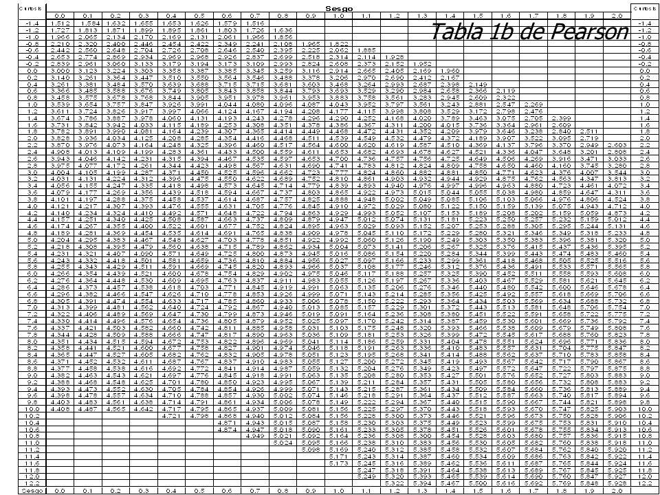 Tabla 1b de Pearson