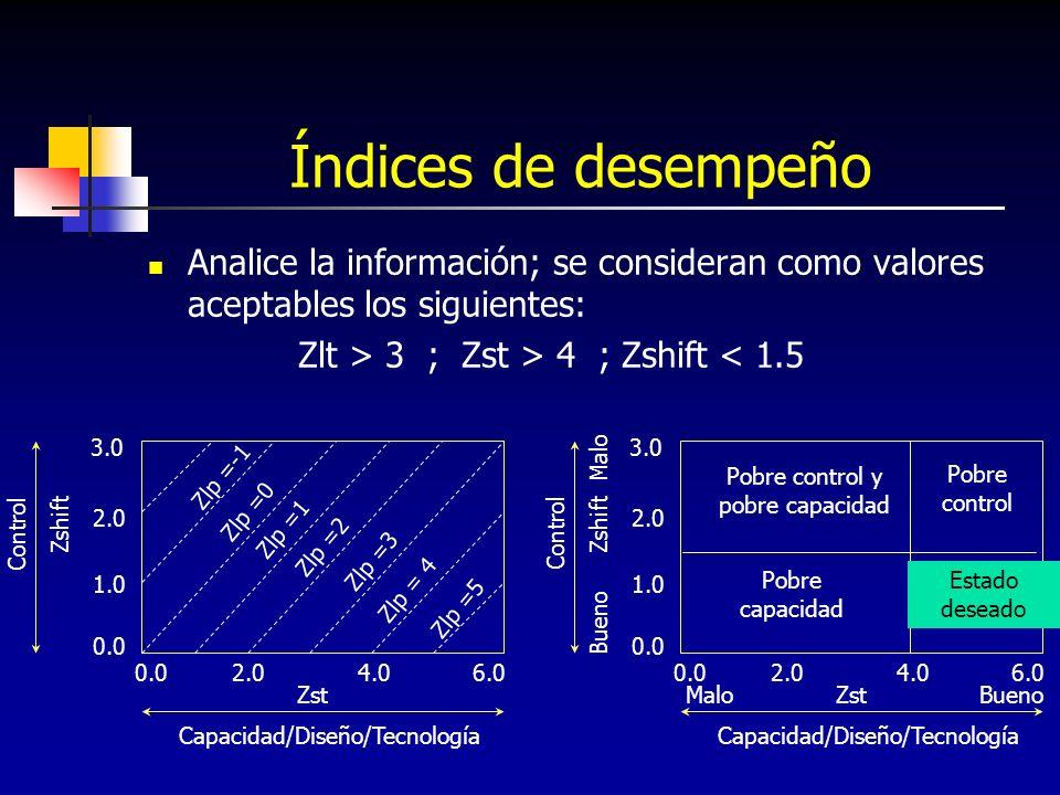 Índices de desempeño Analice la información; se consideran como valores aceptables los siguientes: Zlt > 3 ; Zst > 4 ; Zshift < 1.5 Zst 4.06.0 Zshift