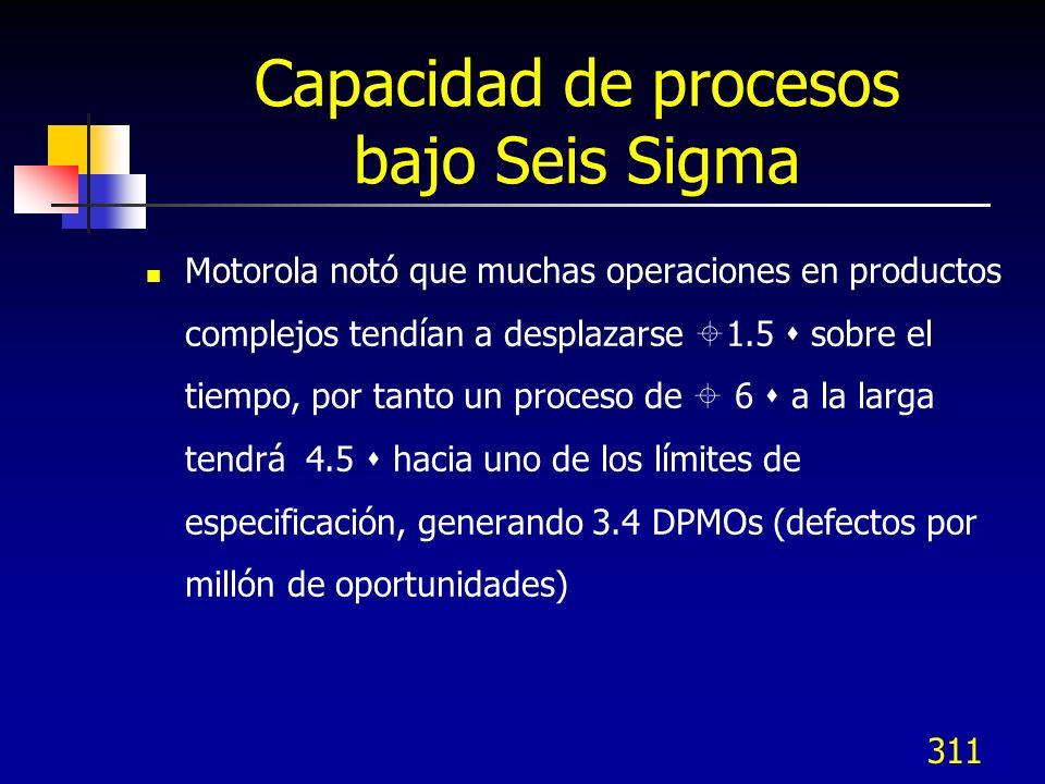 311 Capacidad de procesos bajo Seis Sigma Motorola notó que muchas operaciones en productos complejos tendían a desplazarse 1.5 sobre el tiempo, por t