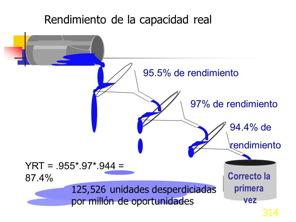 314 Rendimiento de la capacidad real Recibo de partes del proveedor 45,000 Unidades desperdiciadas 51,876 Unidades desperdiciadas Correcto la primera