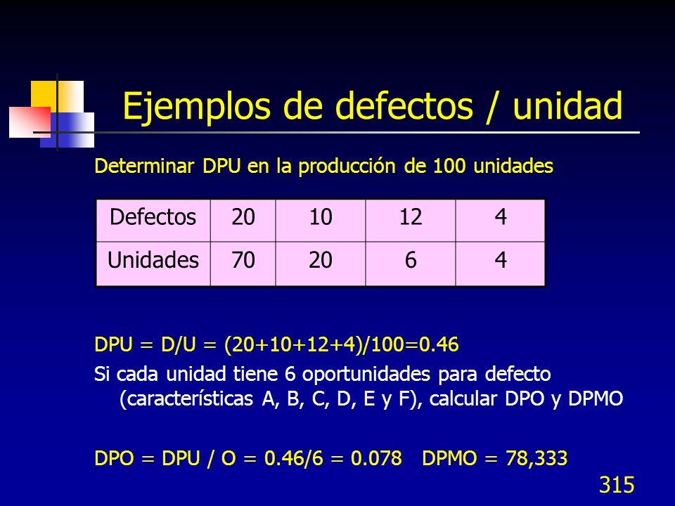 315 Ejemplos de defectos / unidad Determinar DPU en la producción de 100 unidades DPU = D/U = (20+10+12+4)/100=0.46 Si cada unidad tiene 6 oportunidad