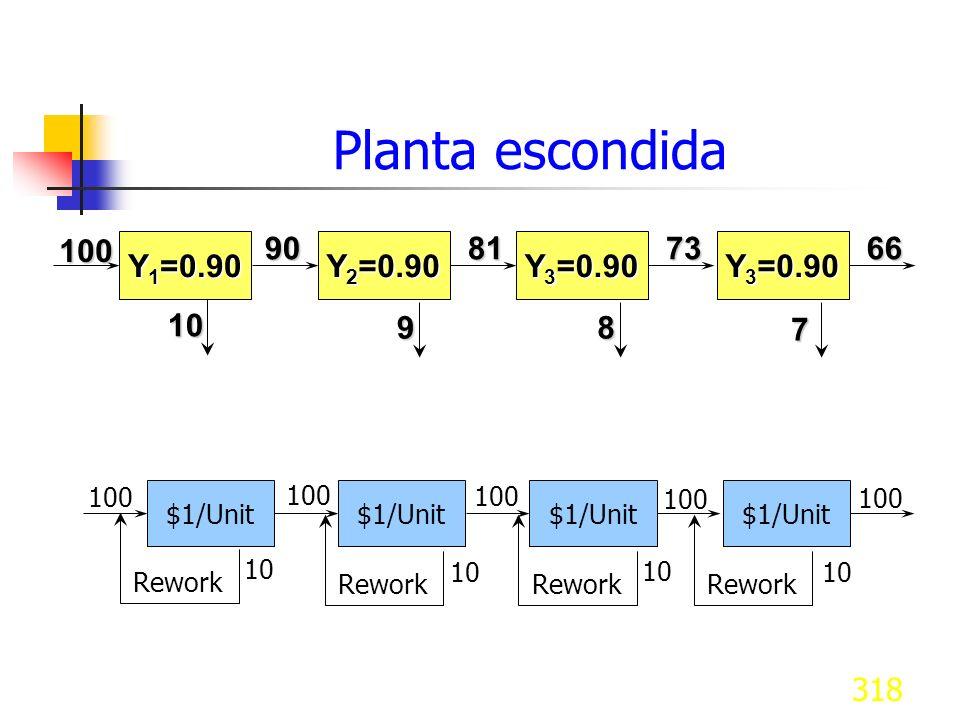 318 Planta escondida $1/Unit 100 10 Rework 100 10 Y 1 =0.90 Y 2 =0.90 Y 3 =0.90 100 100 90 90 81 81 73 73 66 66 10 10 9 8 7