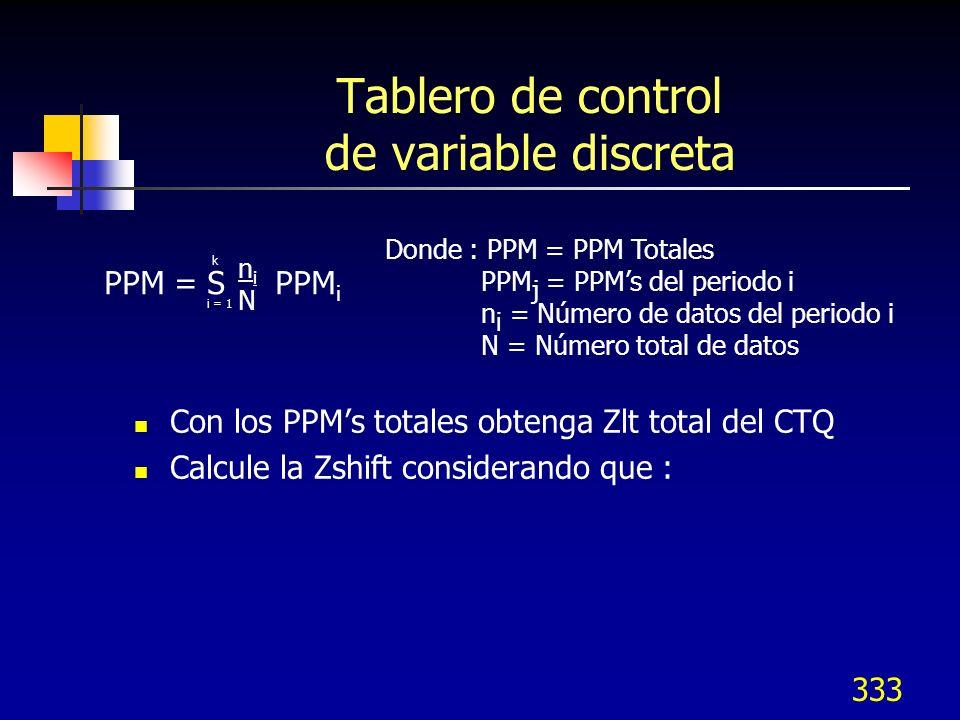 333 Tablero de control de variable discreta Con los PPMs totales obtenga Zlt total del CTQ Calcule la Zshift considerando que : Donde : PPM = PPM Tota