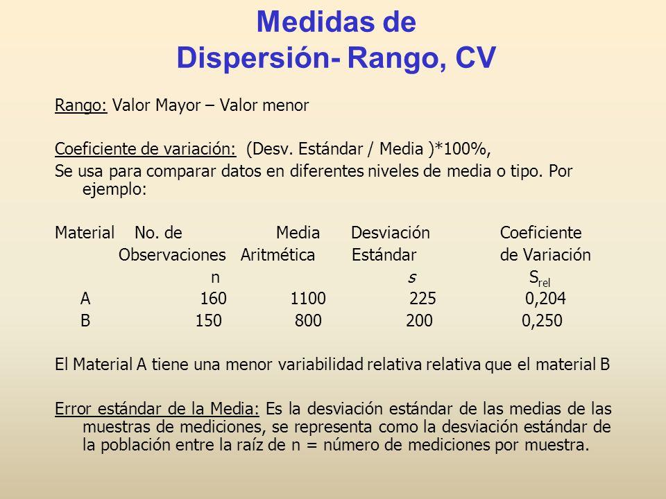 Rango: Valor Mayor – Valor menor Coeficiente de variación: (Desv. Estándar / Media )*100%, Se usa para comparar datos en diferentes niveles de media o