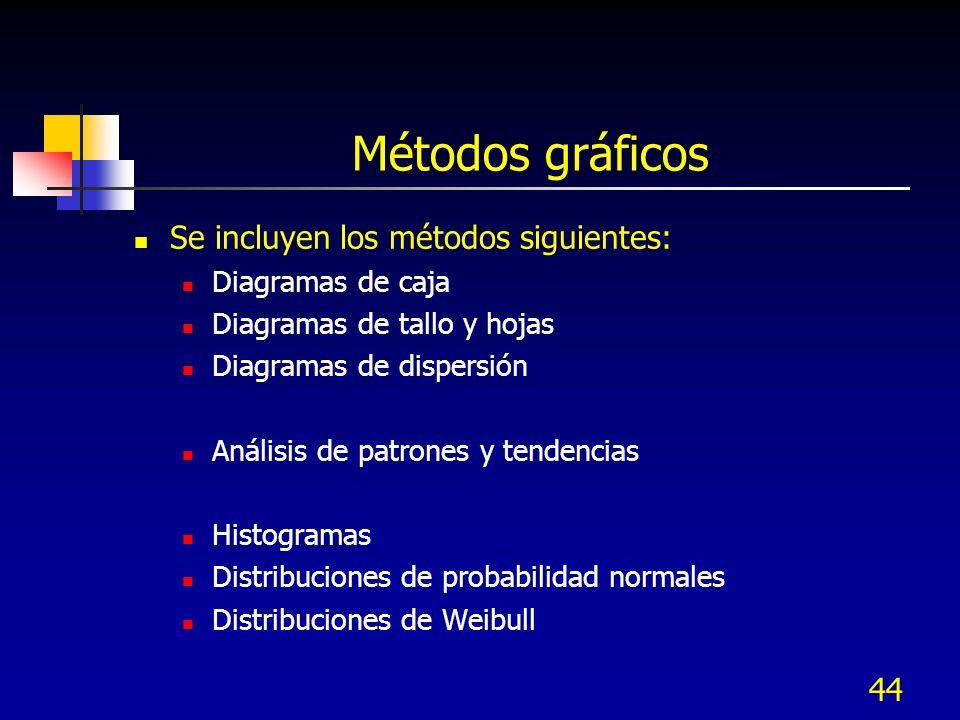44 Métodos gráficos Se incluyen los métodos siguientes: Diagramas de caja Diagramas de tallo y hojas Diagramas de dispersión Análisis de patrones y te