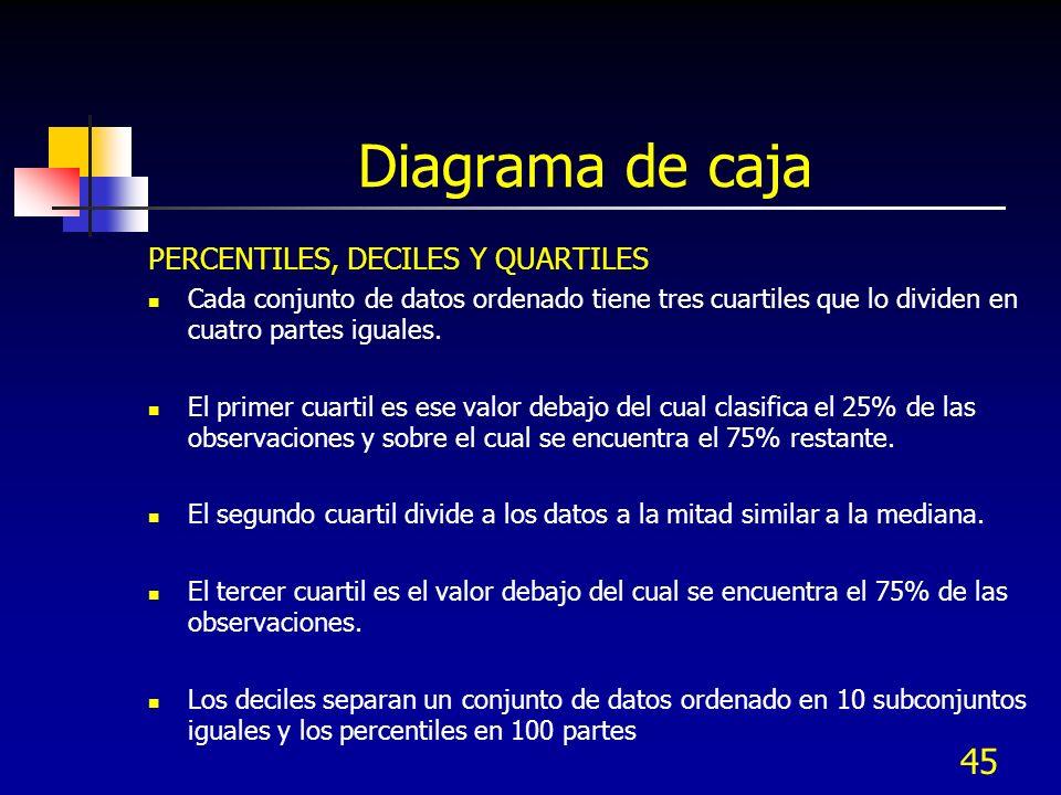 45 Diagrama de caja PERCENTILES, DECILES Y QUARTILES Cada conjunto de datos ordenado tiene tres cuartiles que lo dividen en cuatro partes iguales. El