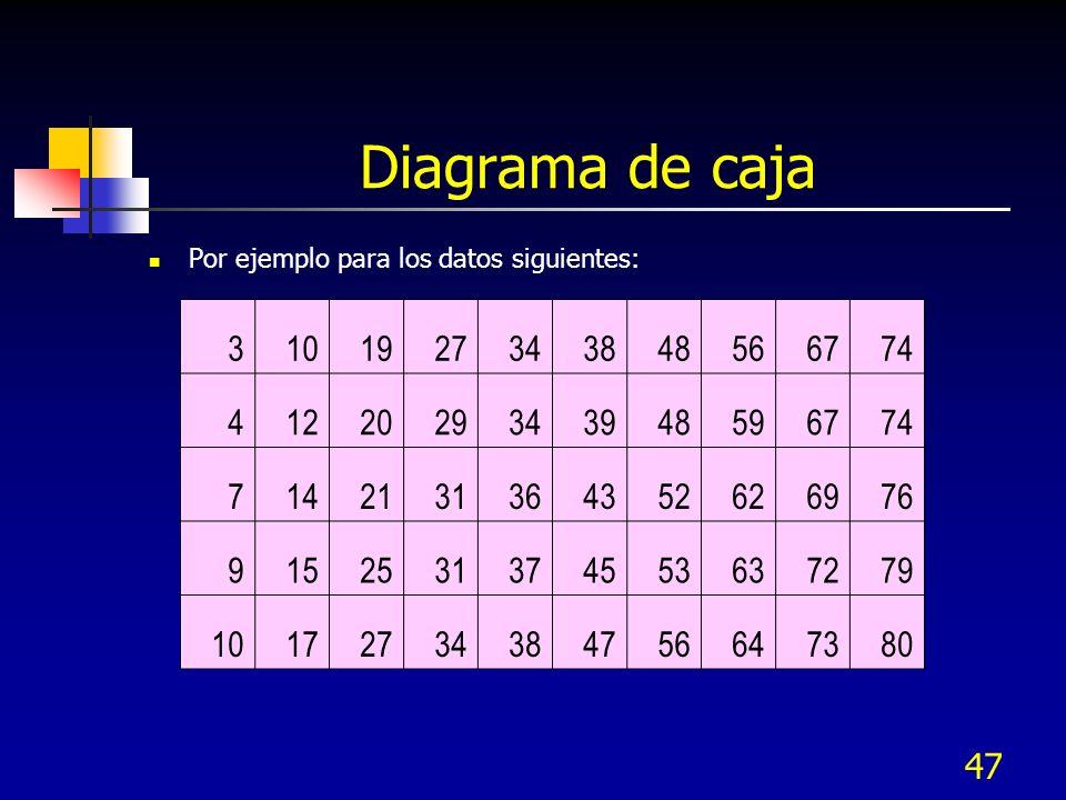 47 Diagrama de caja Por ejemplo para los datos siguientes: 3101927343848566774 4122029343948596774 7142131364352626976 9152531374553637279 10172734384