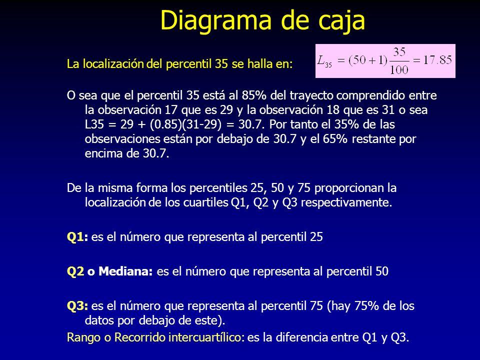 Diagrama de caja La localización del percentil 35 se halla en: O sea que el percentil 35 está al 85% del trayecto comprendido entre la observación 17