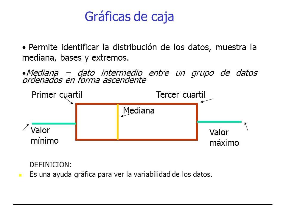 DEFINICION: Es una ayuda gráfica para ver la variabilidad de los datos. Permite identificar la distribución de los datos, muestra la mediana, bases y