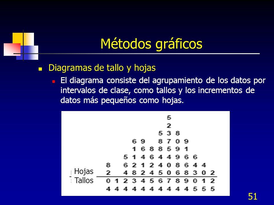 51 Métodos gráficos Diagramas de tallo y hojas El diagrama consiste del agrupamiento de los datos por intervalos de clase, como tallos y los increment