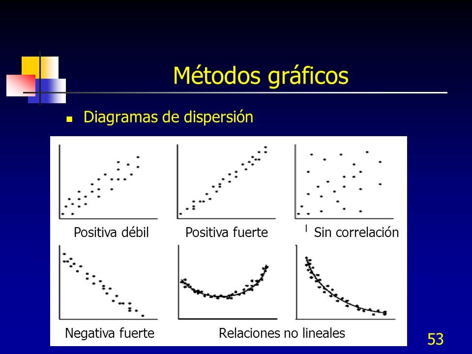 53 Métodos gráficos Diagramas de dispersión Positiva débilPositiva fuerteSin correlación Negativa fuerteRelaciones no lineales
